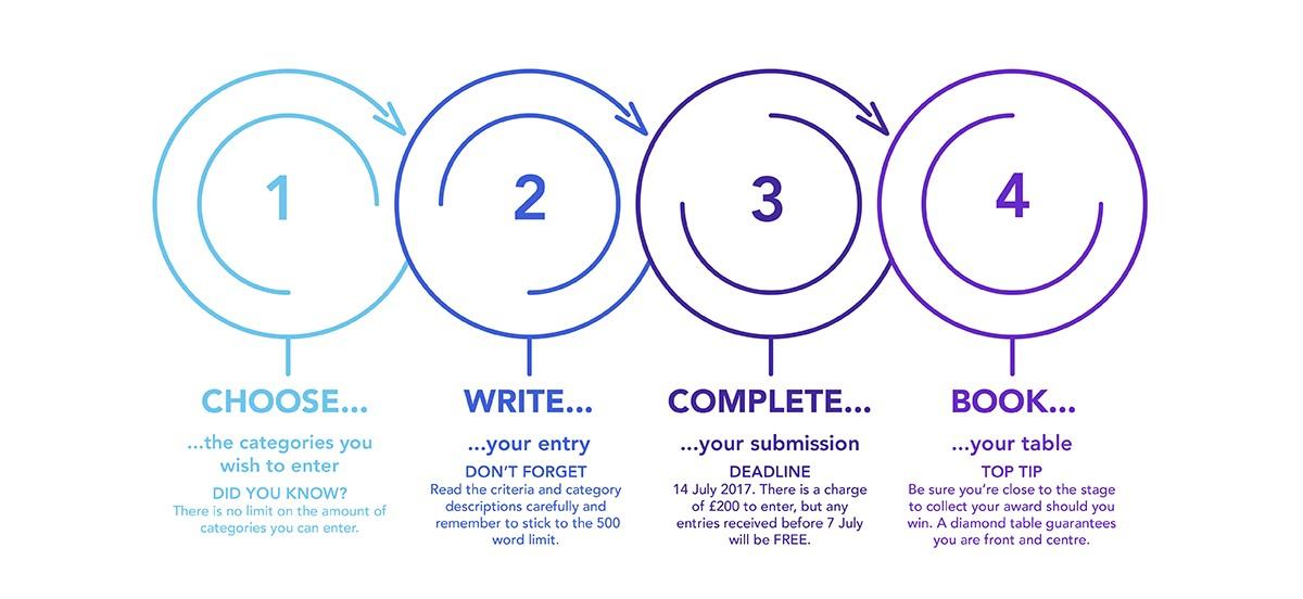 U&T Awards 17 entry process