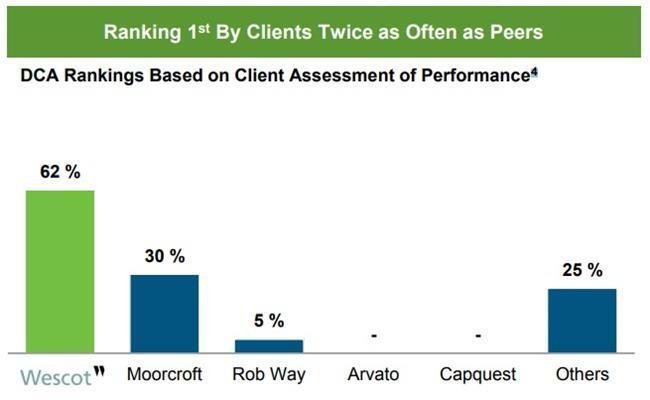 Cabot Credit Management: DCA ranking chart